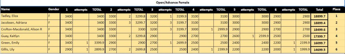 female advanced-open results